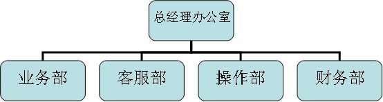 快递公司组织结构